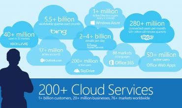 Microsoft Announces Even Lower Cloud Services Prices Than Amazon
